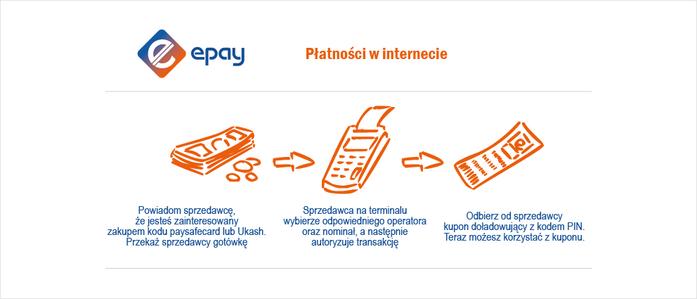 Płatności w internecie